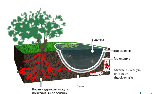geotekstil-v-vodojmah